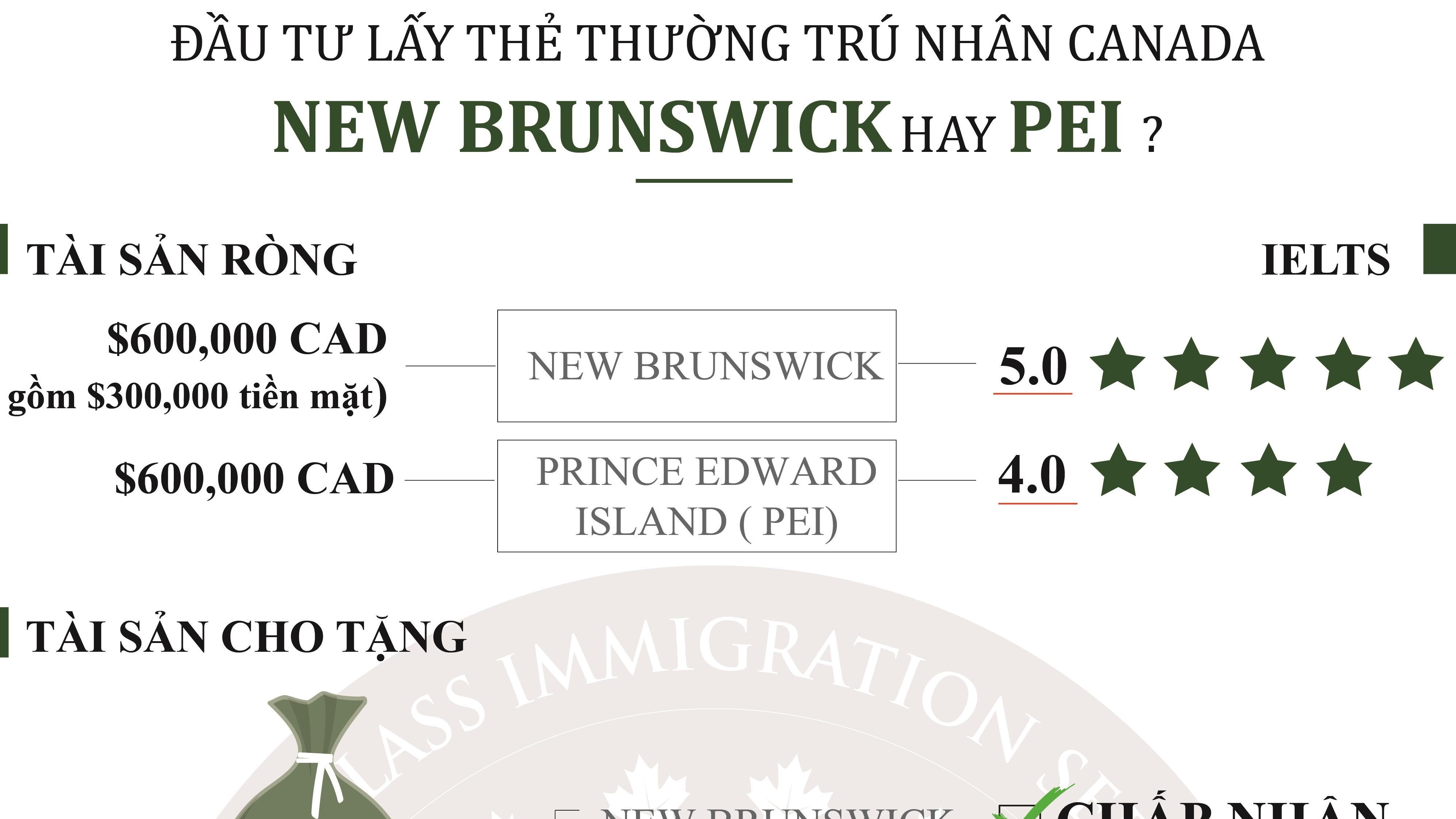 dau-tu-lay-the-thuong-tru-nhan-canada-newbrunswick-hay-pei