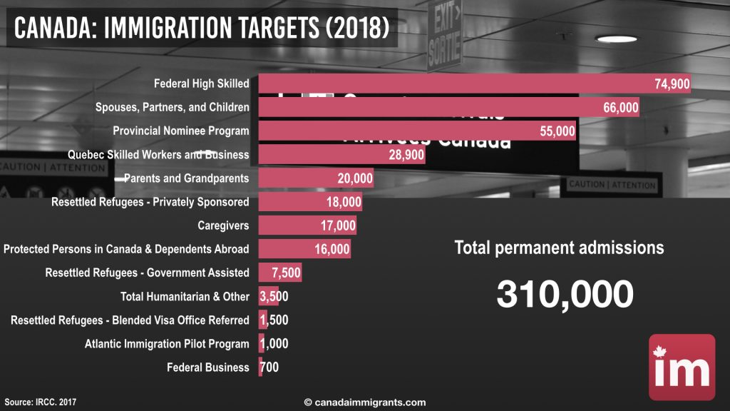 Canada-Immigration-Targets-2018-1024x576.jpeg (84 KB)